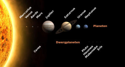 Auteur: SiBr4. Bron:  File:Solar System size to scale.svg by Cmglee.
